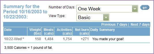 Monitor your progress daily with in a simple table that tracks your weight loss.